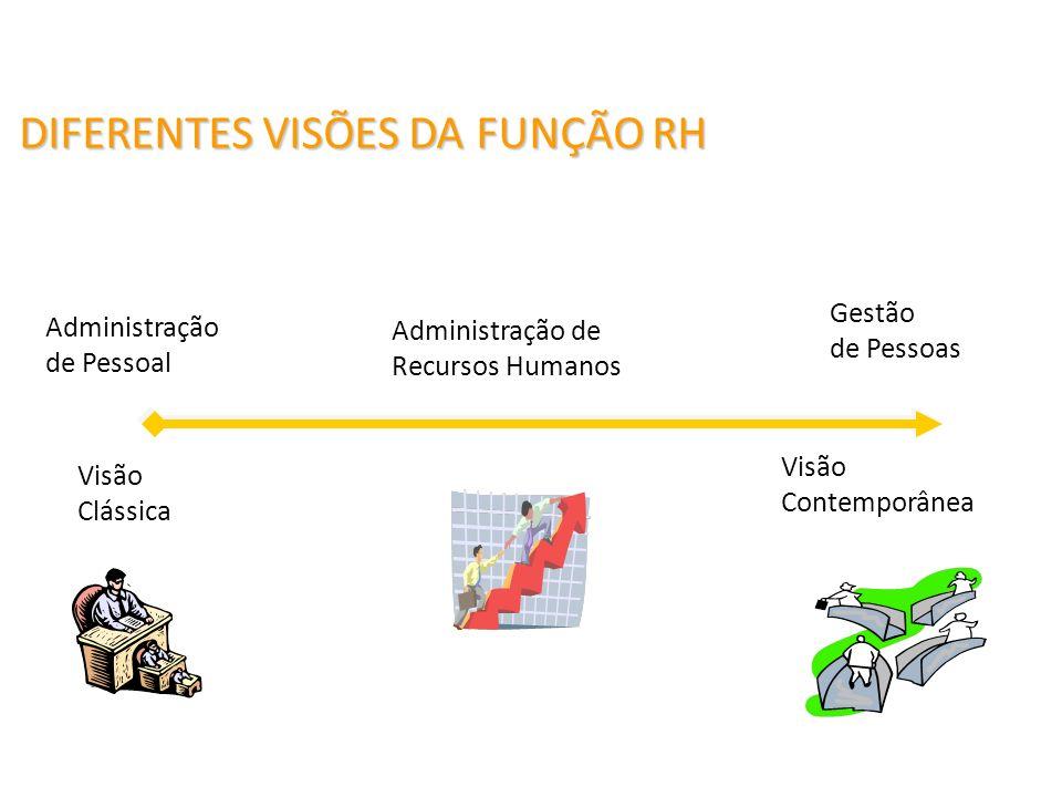 DIFERENTES VISÕES DA FUNÇÃO RH Visão Clássica Visão Contemporânea Administração de Recursos Humanos Gestão de Pessoas Administração de Pessoal