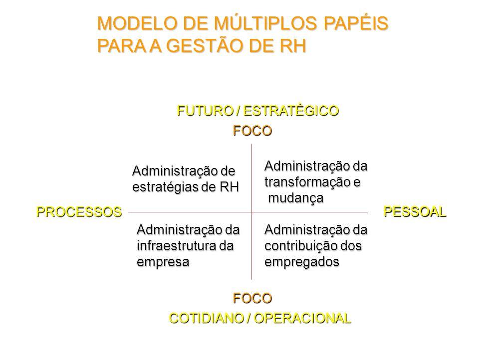 MODELO DE MÚLTIPLOS PAPÉIS PARA A GESTÃO DE RH PESSOAL PROCESSOS FOCO FOCO Administração de estratégias de RH Administração da infraestrutura da empre