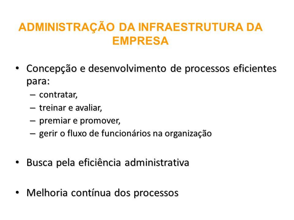 ADMINISTRAÇÃO DA INFRAESTRUTURA DA EMPRESA Concepção e desenvolvimento de processos eficientes para: Concepção e desenvolvimento de processos eficient