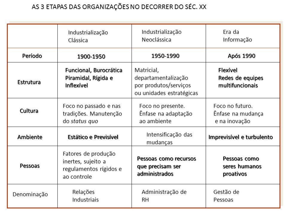 AS 3 ETAPAS DAS ORGANIZAÇÕES NO DECORRER DO SÉC. XX Período IndustrializaçãoClássica IndustrializaçãoNeoclássica Era da Informação 1900-1950 1950-1990
