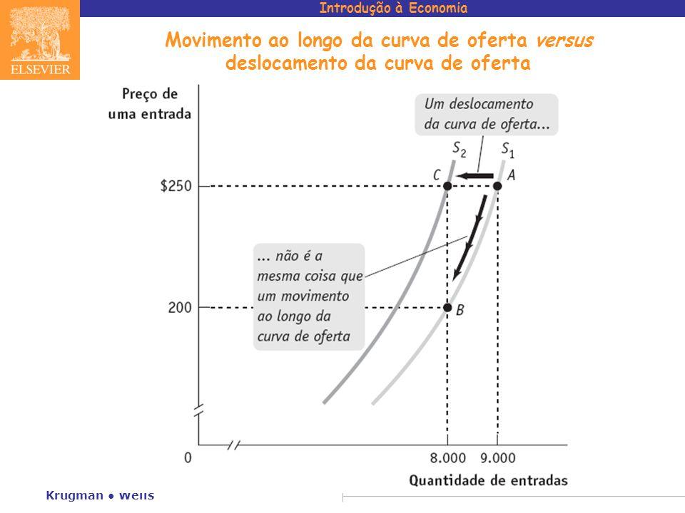 Introdução à Economia Krugman Wells Movimento ao longo da curva de oferta versus deslocamento da curva de oferta