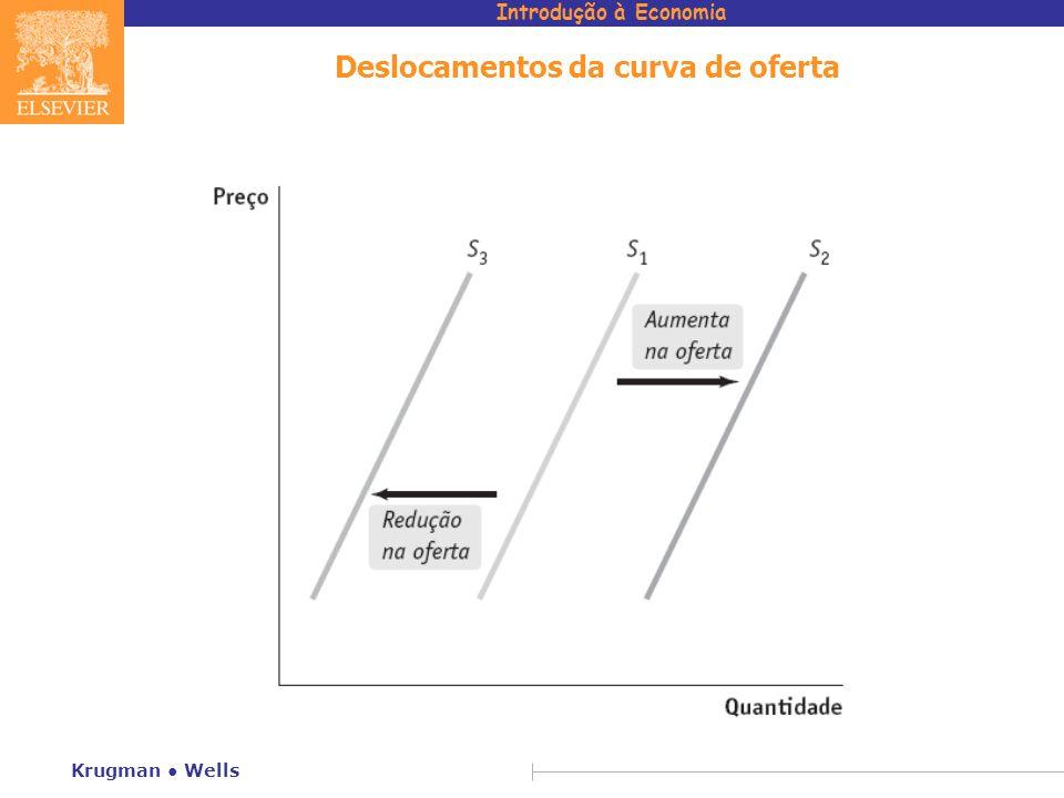 Introdução à Economia Krugman Wells Deslocamentos da curva de oferta
