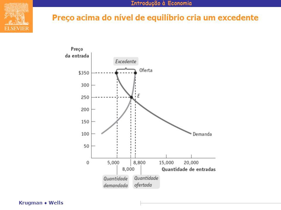 Introdução à Economia Krugman Wells Preço acima do nível de equilíbrio cria um excedente