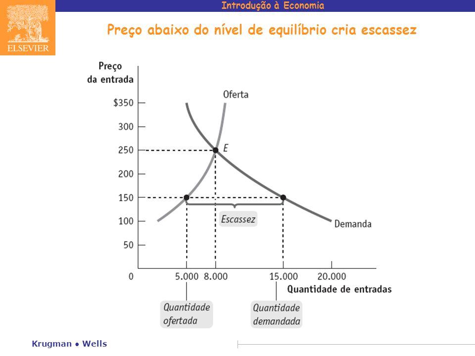 Introdução à Economia Krugman Wells Preço abaixo do nível de equilíbrio cria escassez