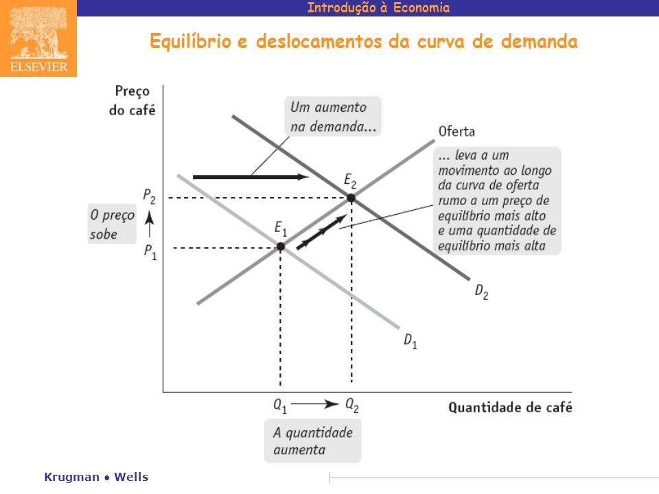 Introdução à Economia Krugman Wells Equilíbrio e deslocamentos da curva de demanda