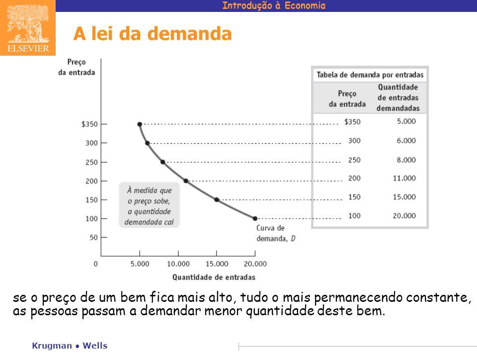Introdução à Economia Krugman Wells A lei da demanda se o preço de um bem fica mais alto, tudo o mais permanecendo constante, as pessoas passam a dema