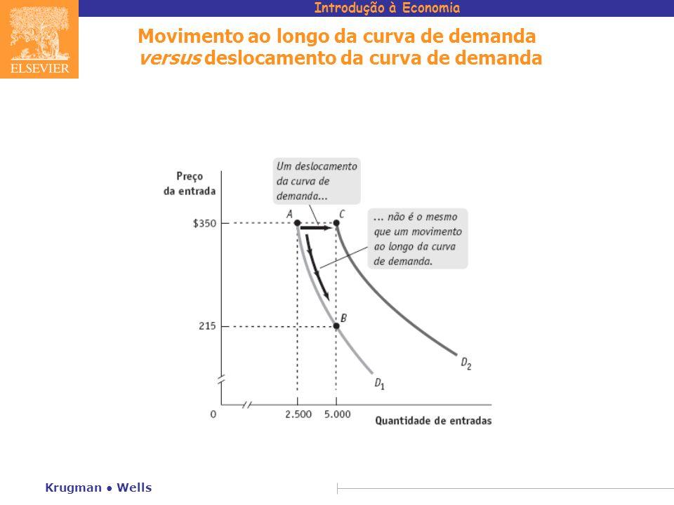 Introdução à Economia Krugman Wells Movimento ao longo da curva de demanda versus deslocamento da curva de demanda