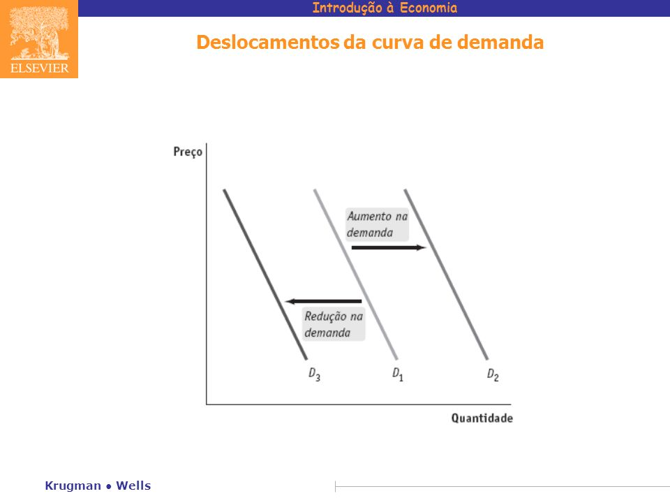 Introdução à Economia Krugman Wells o que faz com que a curva de demanda se desloque.