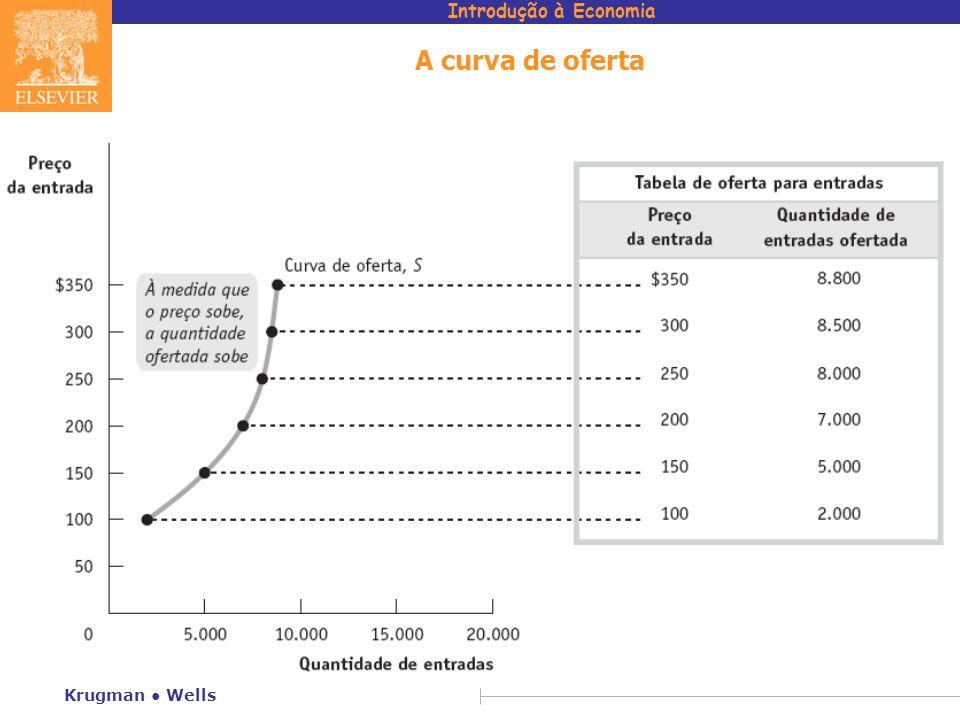 Introdução à Economia Krugman Wells A curva de oferta
