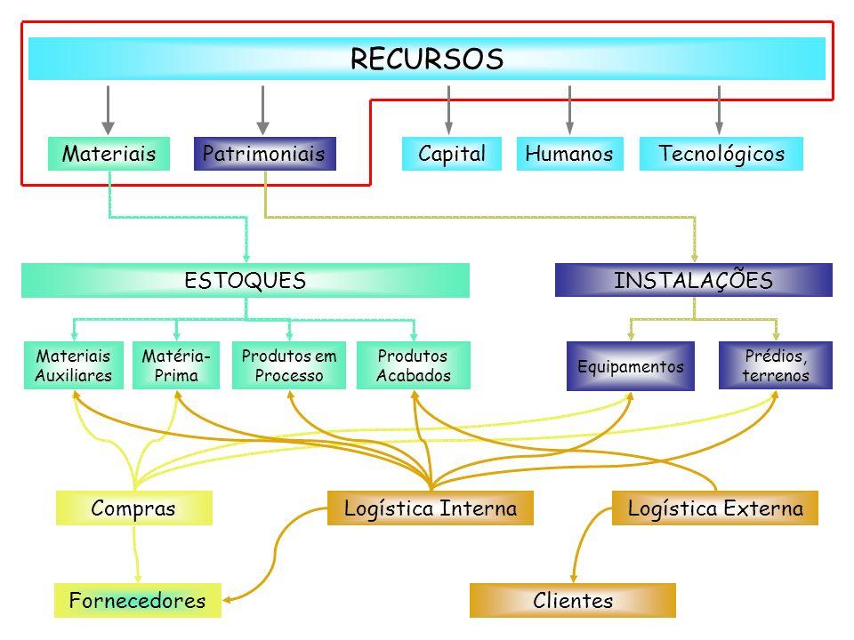 RECURSOS MateriaisPatrimoniaisCapitalHumanosTecnológicos ESTOQUES INSTALAÇÕES Materiais Auxiliares Matéria- Prima Produtos em Processo Produtos Acabad