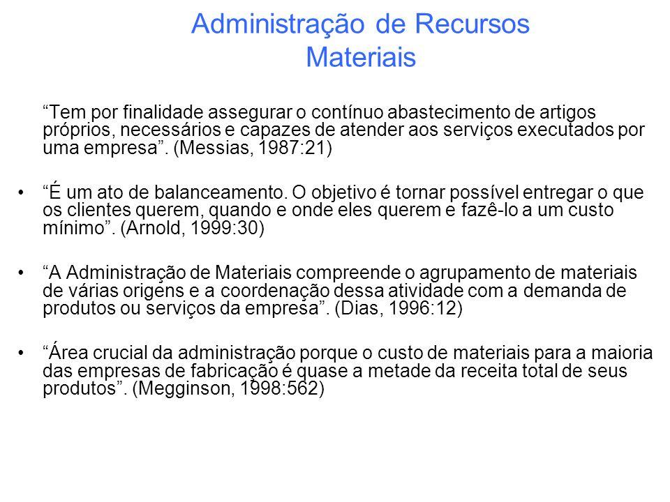 Ciclo da Administração de Materiais Fonte:MARTINS, Petrônio Garcia et al.