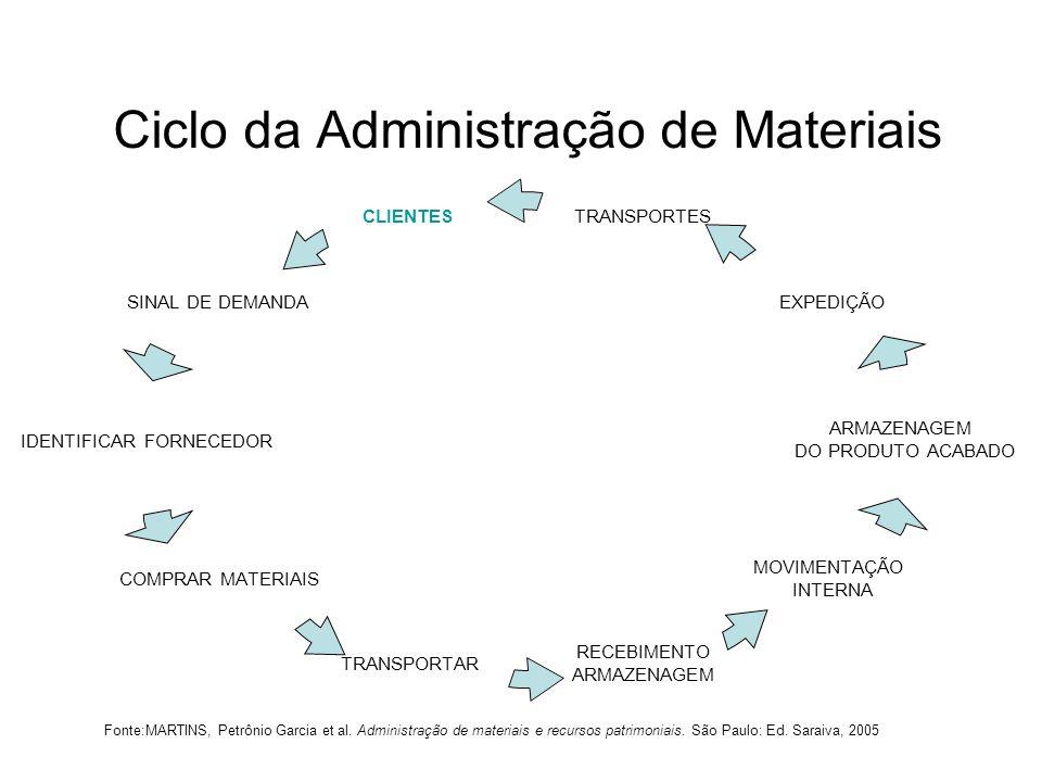 Ciclo da Administração de Materiais Fonte:MARTINS, Petrônio Garcia et al. Administração de materiais e recursos patrimoniais. São Paulo: Ed. Saraiva,