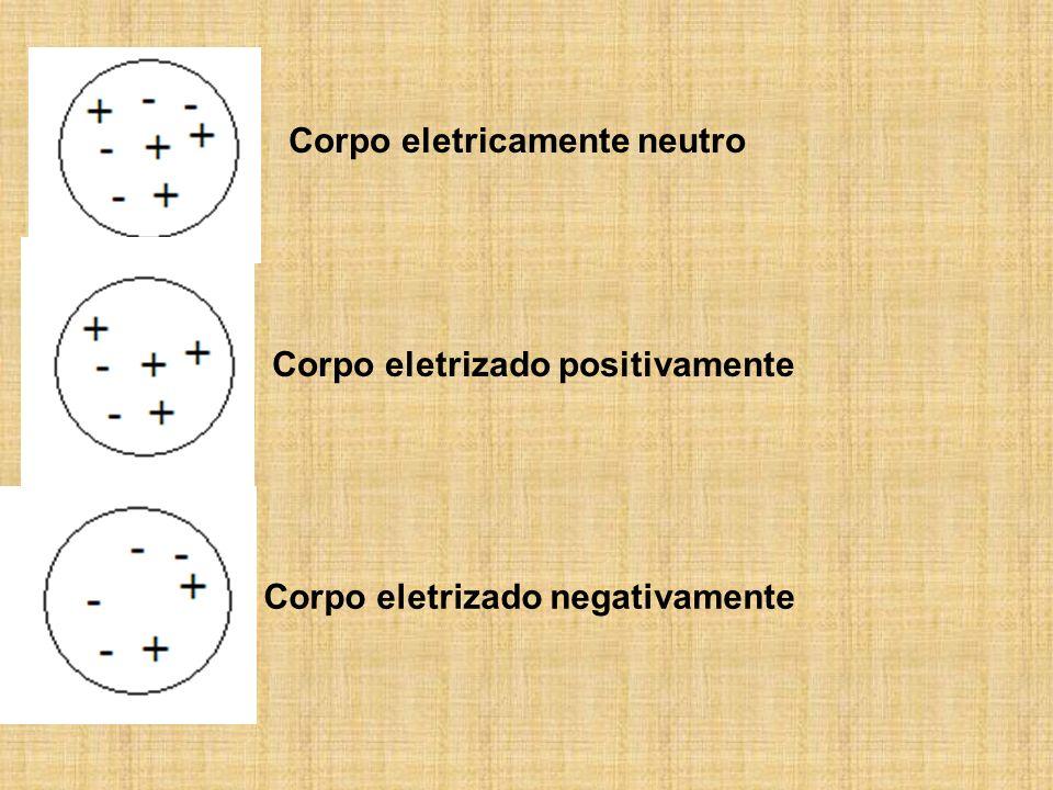 Corpo eletricamente neutro Corpo eletrizado positivamente Corpo eletrizado negativamente