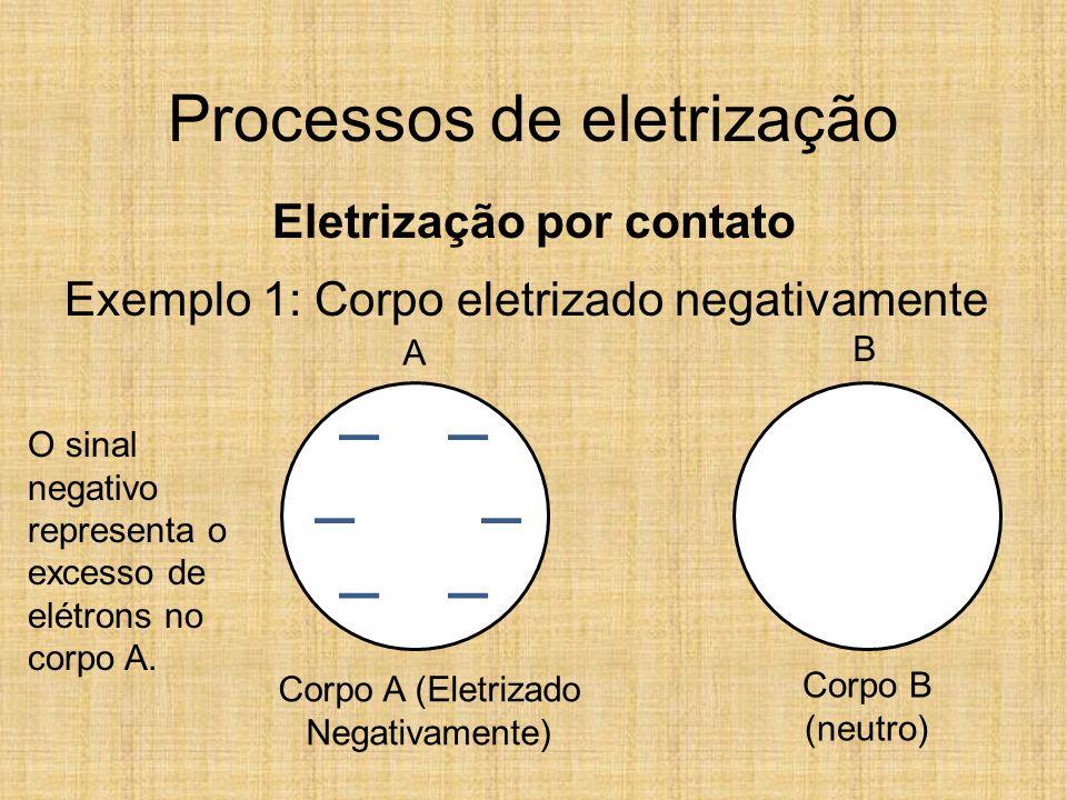 Processos de eletrização Eletrização por contato Exemplo 1: Corpo eletrizado negativamente Corpo A (Eletrizado Negativamente) Corpo B (neutro) O sinal