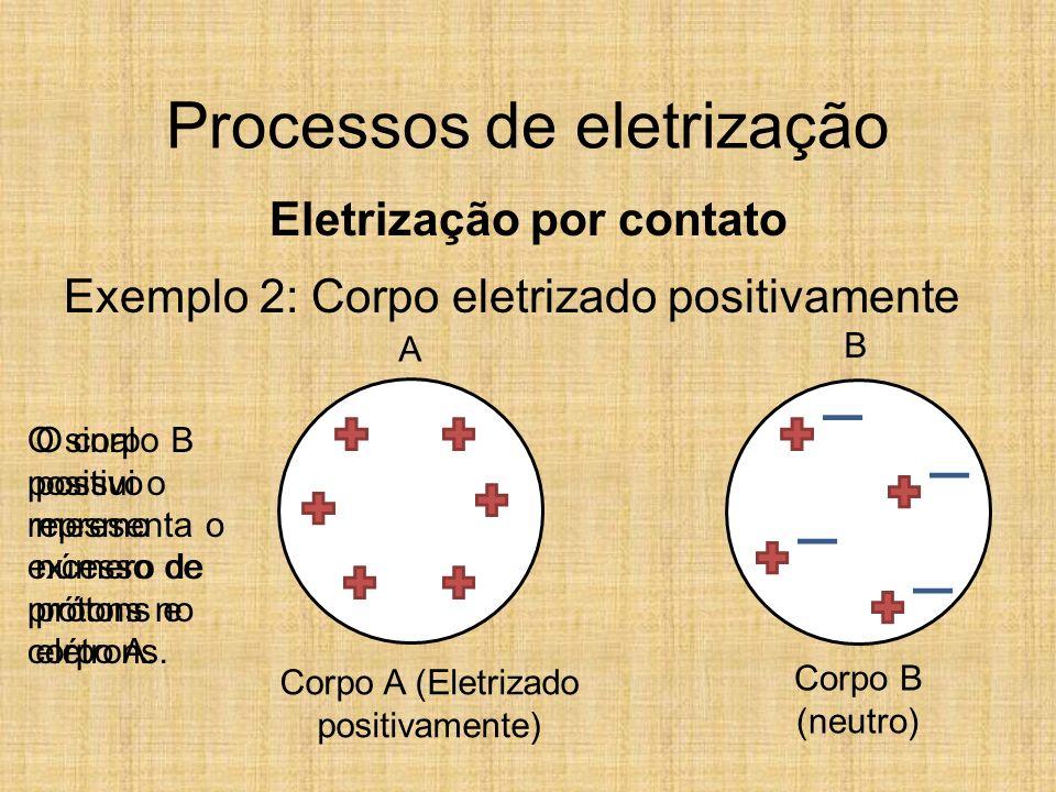 Processos de eletrização Eletrização por contato Exemplo 2: Corpo eletrizado positivamente Corpo A (Eletrizado positivamente) Corpo B (neutro) O sinal