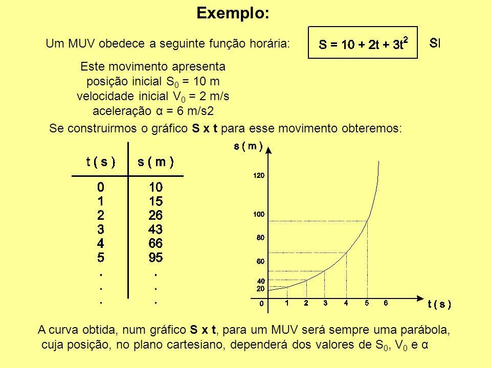 Variação da posição (s) num (MUV) Além da velocidade (v), a posição (s) também muda com o passar do tempo. Para um movimento qualquer Se o movimento f