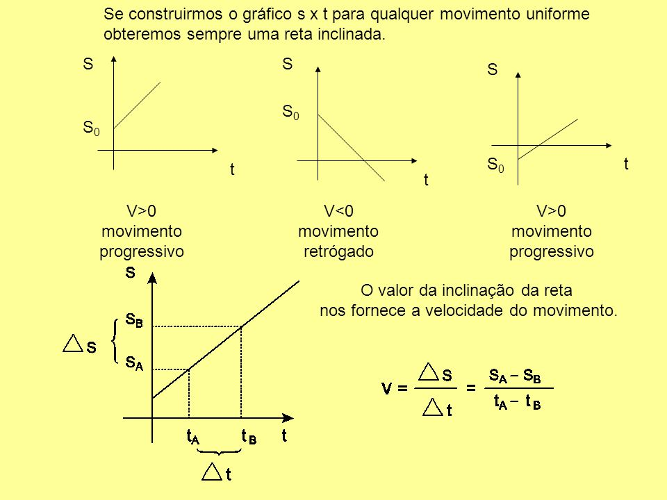 Neste tipo de movimento a velocidade é constante (v = constante). A posição do corpo muda com o passar do tempo. A posição (s) do corpo em cada instan