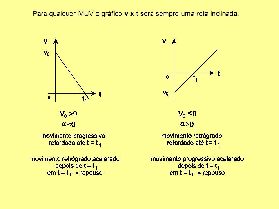 Exemplo: Se um objeto tem movimento cuja velocidade obedece à seguinte função horária: ( Unidades SI ) Isto significa que no instante t = 0, sua veloc
