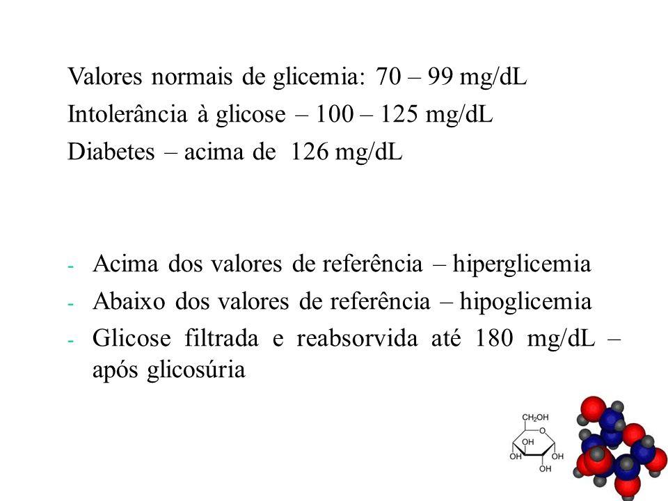 Valores normais de glicemia: 70 – 99 mg/dL Intolerância à glicose – 100 – 125 mg/dL Diabetes – acima de 126 mg/dL - Acima dos valores de referência –