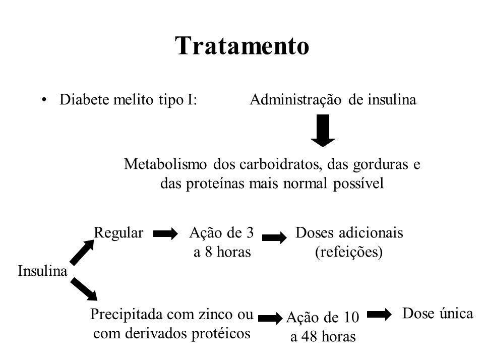 Tratamento Diabete melito tipo I:Administração de insulina Metabolismo dos carboidratos, das gorduras e das proteínas mais normal possível Insulina Re