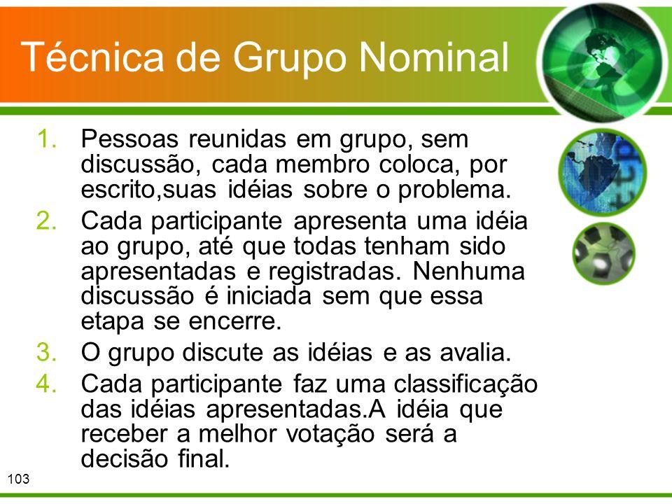 Técnica de Grupo Nominal 1.Pessoas reunidas em grupo, sem discussão, cada membro coloca, por escrito,suas idéias sobre o problema. 2.Cada participante