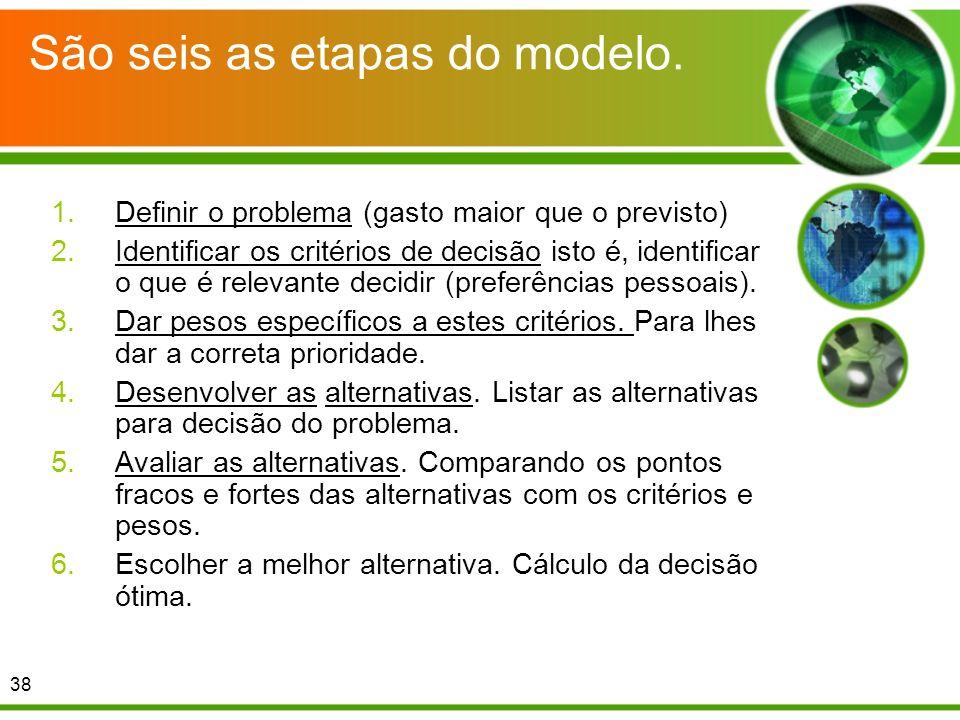 São seis as etapas do modelo. 1.Definir o problema (gasto maior que o previsto) 2.Identificar os critérios de decisão isto é, identificar o que é rele