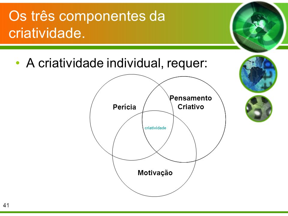Os três componentes da criatividade. A criatividade individual, requer: 41 Perícia Pensamento Criativo Motivação criatividade