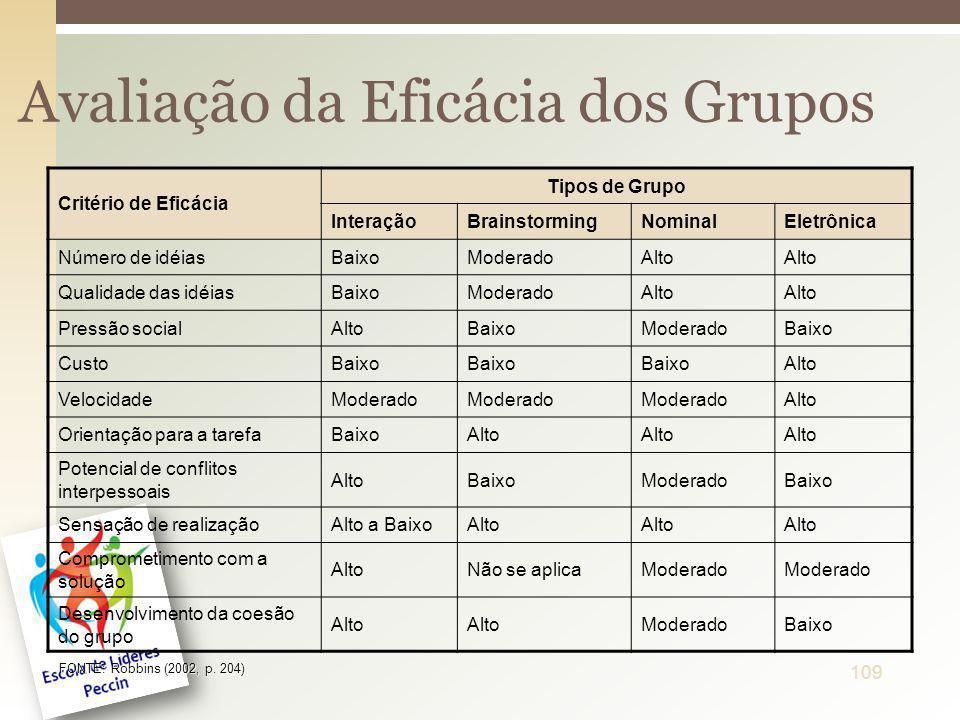Avaliação da Eficácia dos Grupos Critério de Eficácia Tipos de Grupo InteraçãoBrainstormingNominalEletrônica Número de idéiasBaixoModeradoAlto Qualida