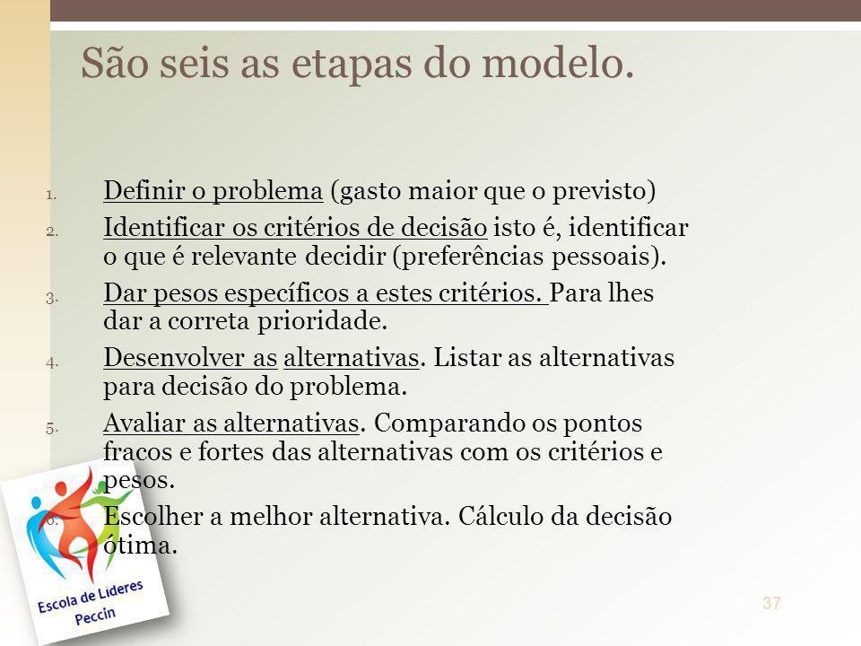 1. Definir o problema (gasto maior que o previsto) 2. Identificar os critérios de decisão isto é, identificar o que é relevante decidir (preferências