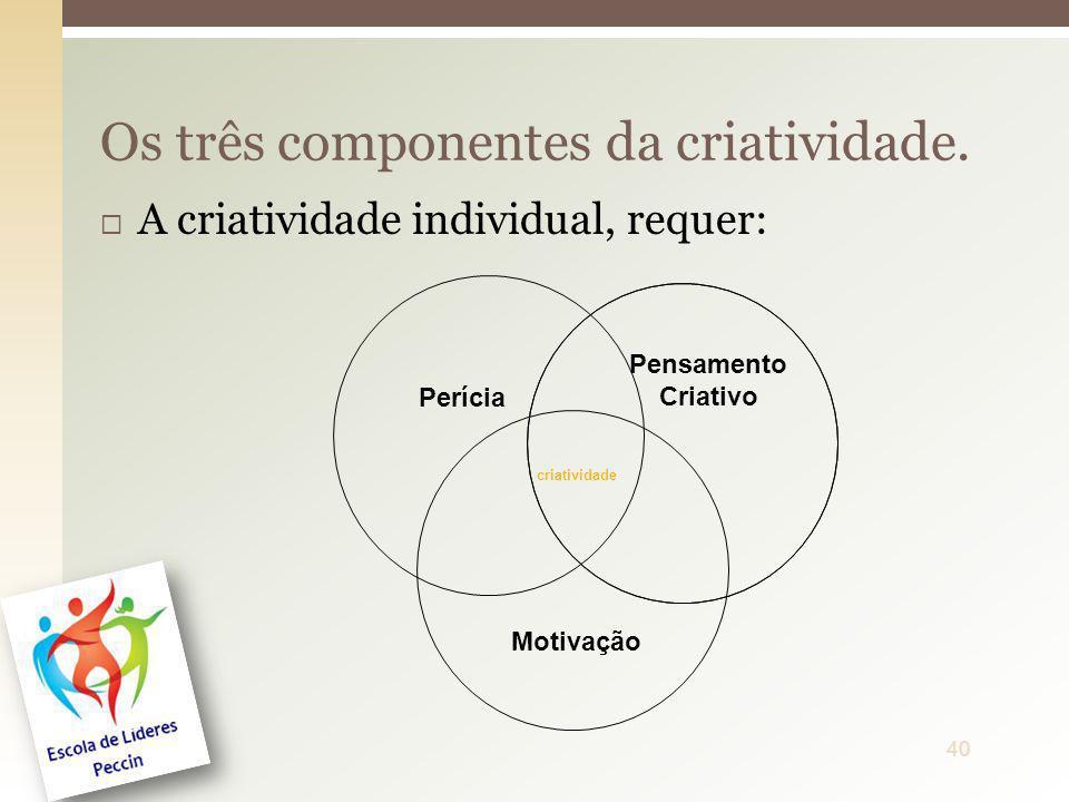 A criatividade individual, requer: Os três componentes da criatividade. 40 Perícia Pensamento Criativo Motivação criatividade