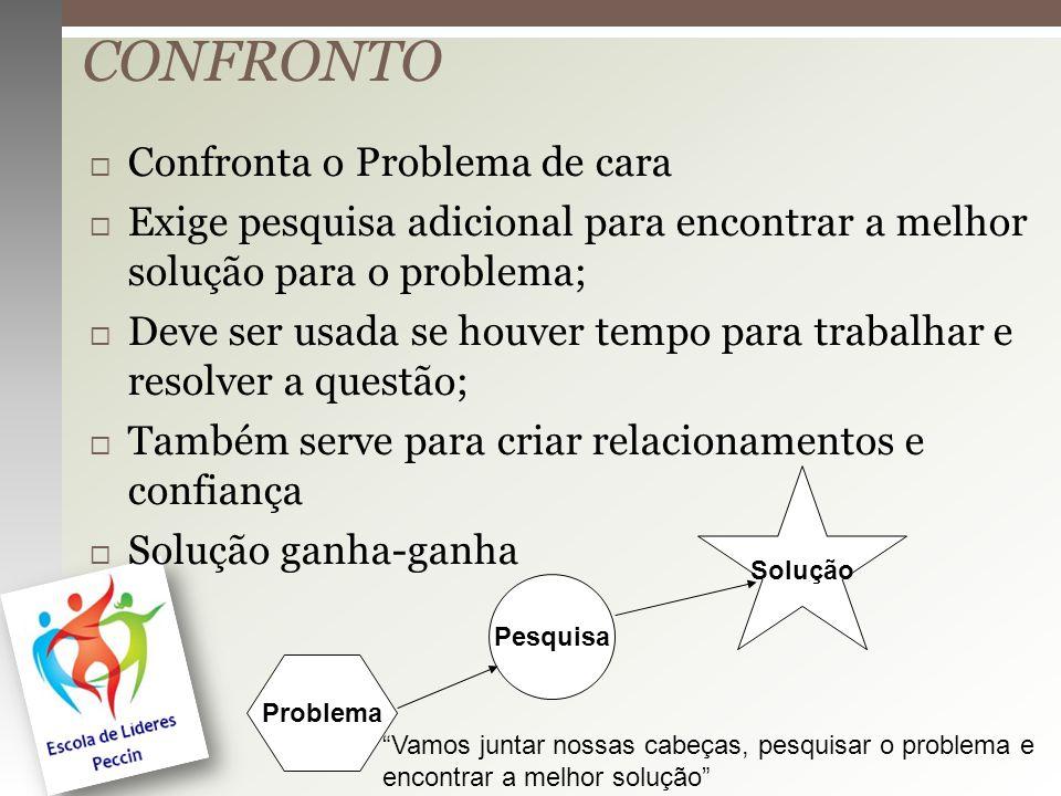 CONFRONTO Confronta o Problema de cara Exige pesquisa adicional para encontrar a melhor solução para o problema; Deve ser usada se houver tempo para t