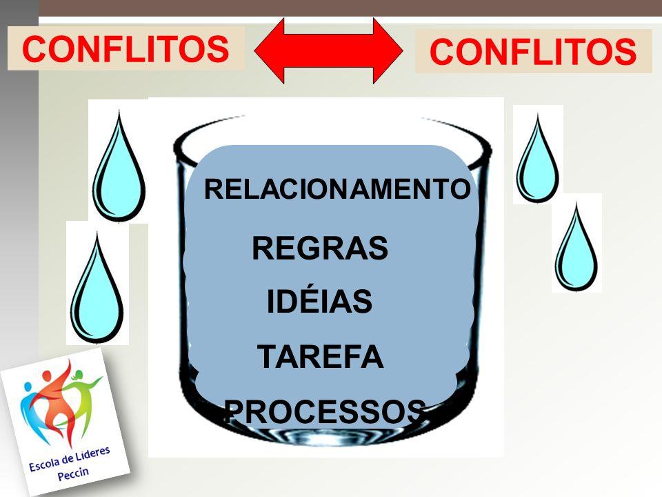 A existência do conflito não passa necessariamente pelo lado negativo dos relacionamentos.