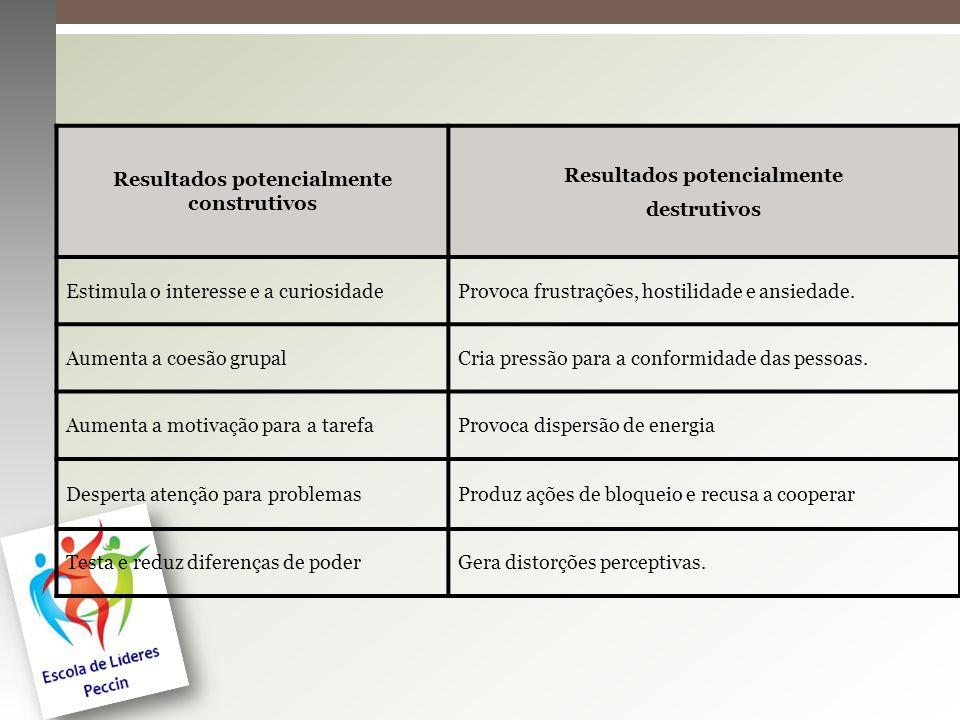 Conclusões Comunicação Identificar Pontos Fortes e Fracos das Pessoas Envolver a equipe nas fases de planejamento Papéis bem definidos Desenvolvimento da Equipe (entusiasmo, desejo e dedicação contínua)