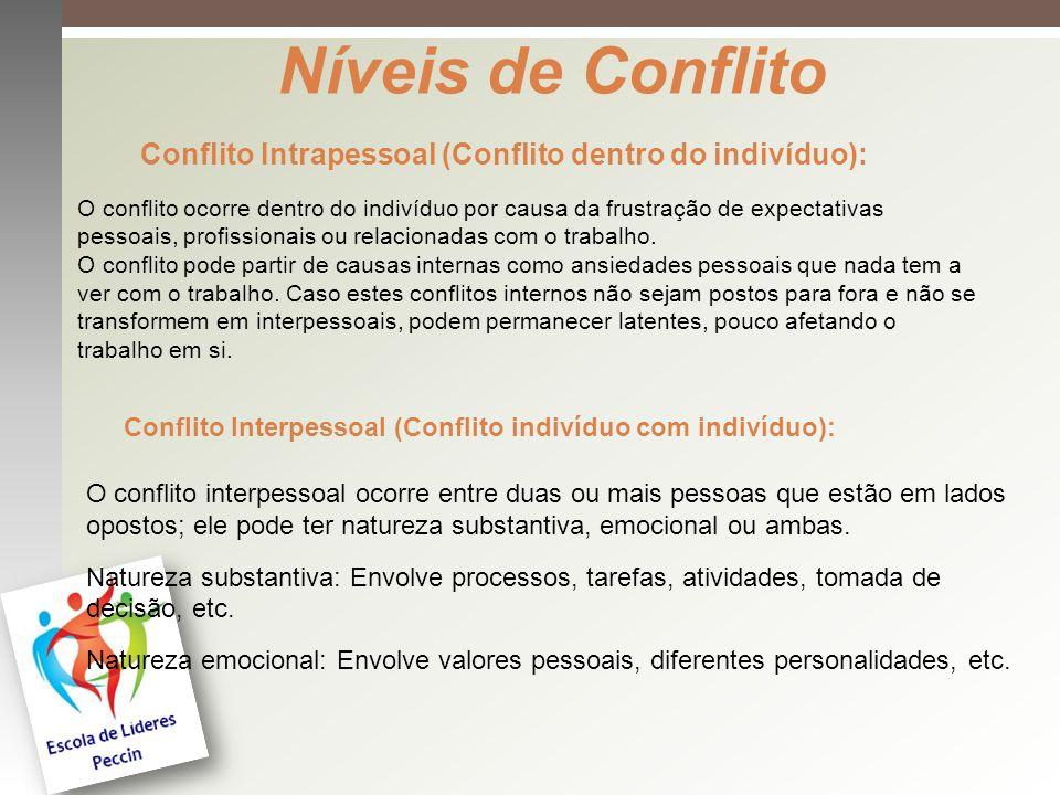 Níveis de Conflito Conflito Intrapessoal (Conflito dentro do indivíduo): O conflito ocorre dentro do indivíduo por causa da frustração de expectativas