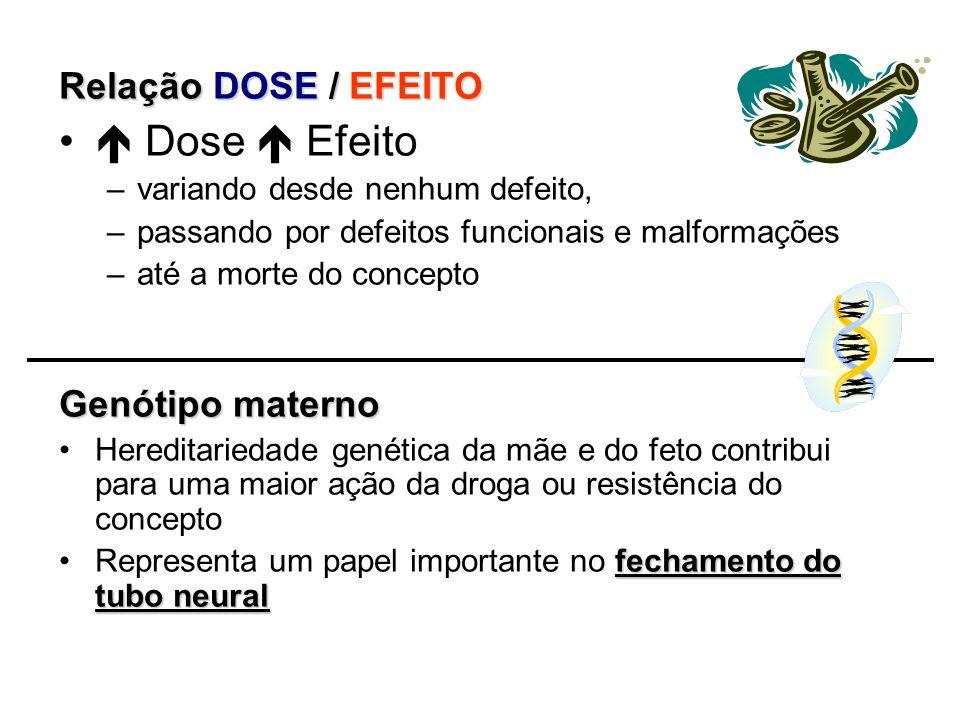 Relação DOSE / EFEITO Dose Efeito –variando desde nenhum defeito, –passando por defeitos funcionais e malformações –até a morte do concepto Genótipo m