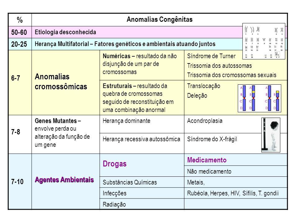 % Anomalias Congênitas 50-60 Etiologia desconhecida 20-25 Fatores genéticos e ambientais atuando juntos Herança Multifatorial – Fatores genéticos e am