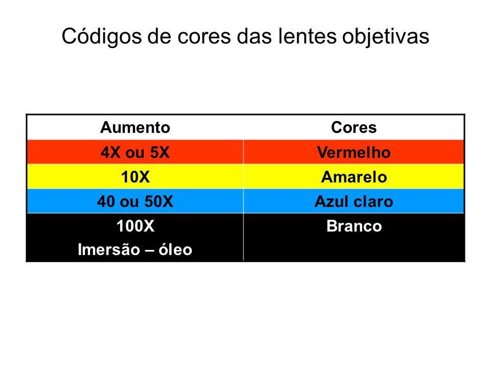 Códigos de cores das lentes objetivas AumentoCores 4X ou 5XVermelho 10XAmarelo 40 ou 50XAzul claro 100X Imersão – óleo Branco