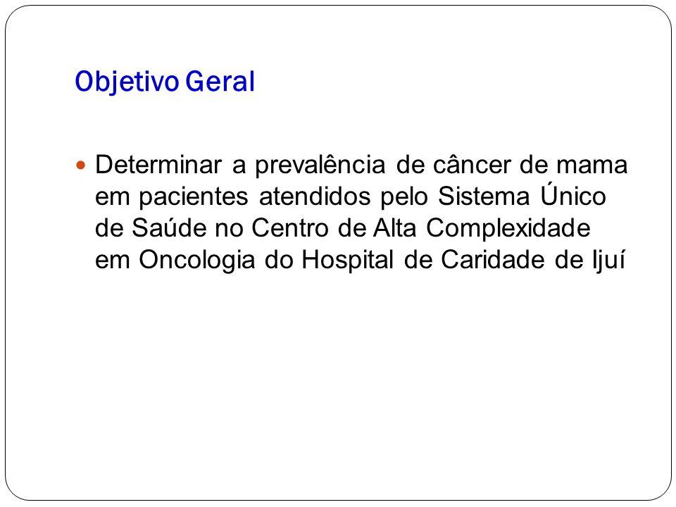 Objetivo Geral Determinar a prevalência de câncer de mama em pacientes atendidos pelo Sistema Único de Saúde no Centro de Alta Complexidade em Oncologia do Hospital de Caridade de Ijuí