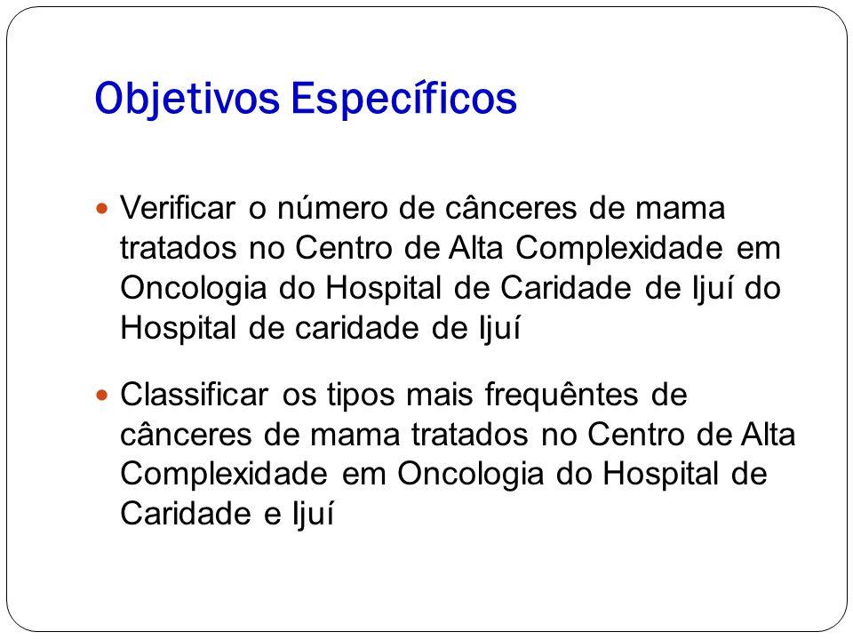 Objetivos Específicos Verificar o número de cânceres de mama tratados no Centro de Alta Complexidade em Oncologia do Hospital de Caridade de Ijuí do Hospital de caridade de Ijuí Classificar os tipos mais frequêntes de cânceres de mama tratados no Centro de Alta Complexidade em Oncologia do Hospital de Caridade e Ijuí