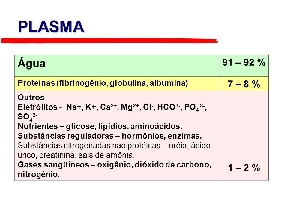 Água 91 – 92 % Proteínas (fibrinogênio, globulina, albumina) 7 – 8 % Outros Eletrólitos - Na+, K+, Ca 2+, Mg 2+, Cl -, HCO 3-, PO 4 3-, SO 4 2- Nutrie