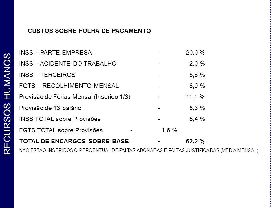 RECURSOS HUMANOS CUSTOS SOBRE FOLHA DE PAGAMENTO INSS – PARTE EMPRESA-20,0 % INSS – ACIDENTE DO TRABALHO- 2,0 % INSS – TERCEIROS- 5,8 % FGTS – RECOLHI