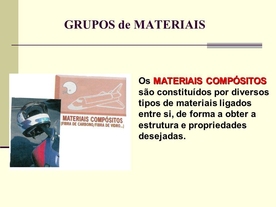 GRUPOS de MATERIAIS Os M MM MATERIAIS COMPÓSITOS são constituídos por diversos tipos de materiais ligados entre si, de forma a obter a estrutura e pro