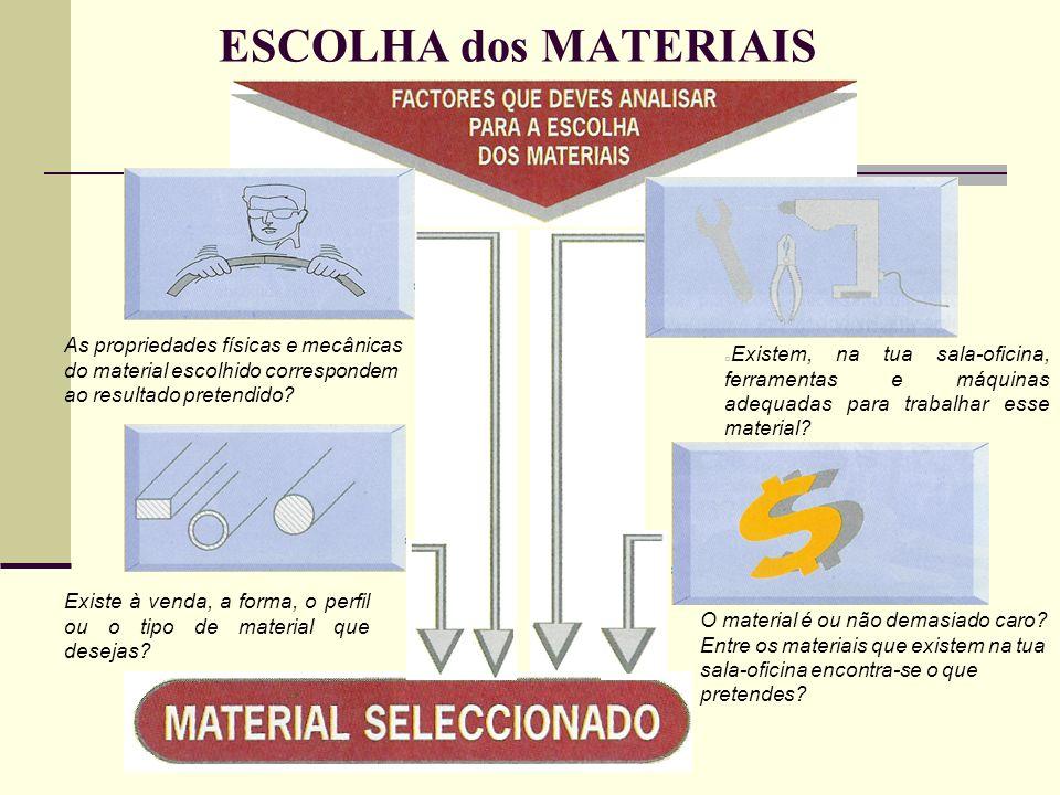 ESCOLHA dos MATERIAIS oEoExistem, na tua sala-oficina, ferramentas e máquinas adequadas para trabalhar esse material? Existe à venda, a forma, o perfi