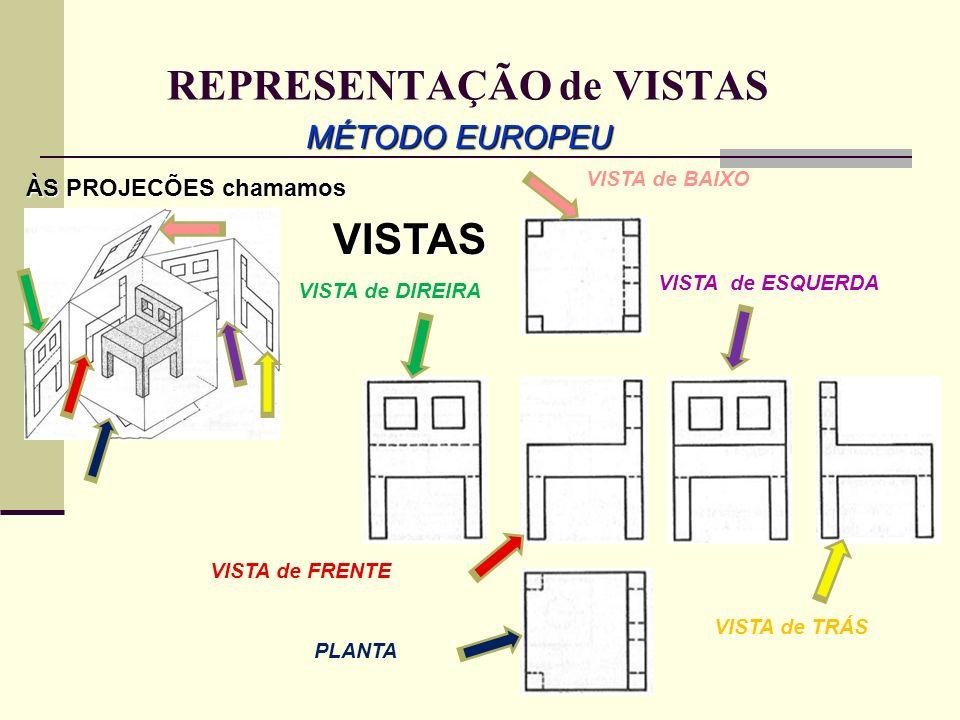 REPRESENTAÇÃO de VISTAS MÉTODO EUROPEU VISTA de FRENTE ÀS PROJECÕES chamamos VISTAS PLANTA VISTA de DIREIRA VISTA de ESQUERDA VISTA de TRÁS VISTA de B
