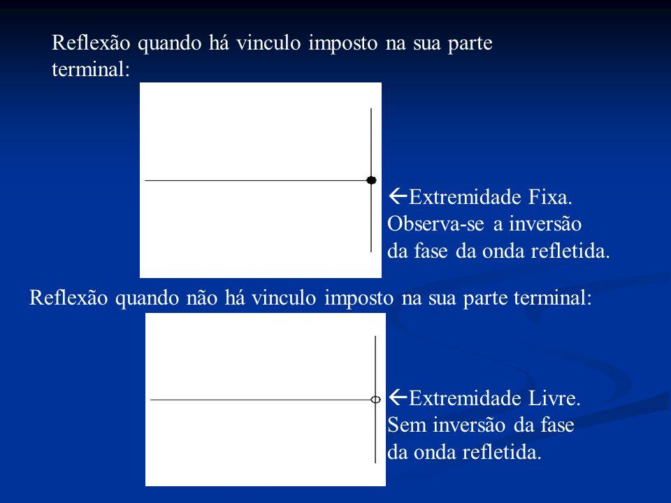 Reflexão quando há vinculo imposto na sua parte terminal: Extremidade Livre. Sem inversão da fase da onda refletida. Extremidade Fixa. Observa-se a in