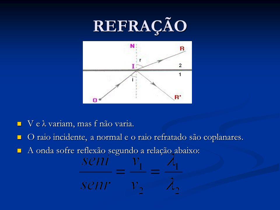 REFRAÇÃO V e λ variam, mas f não varia. V e λ variam, mas f não varia. O raio incidente, a normal e o raio refratado são coplanares. O raio incidente,