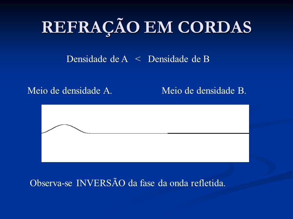REFRAÇÃO EM CORDAS Meio de densidade A.Meio de densidade B. Observa-se INVERSÃO da fase da onda refletida. Densidade de A < Densidade de B