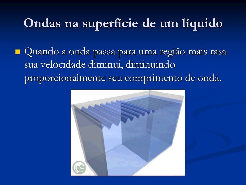 Ondas na superfície de um líquido Quando a onda passa para uma região mais rasa sua velocidade diminui, diminuindo proporcionalmente seu comprimento d