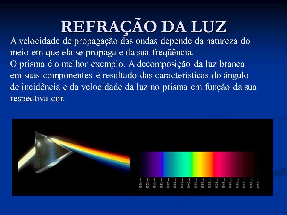 REFRAÇÃO DA LUZ A velocidade de propagação das ondas depende da natureza do meio em que ela se propaga e da sua freqüência. O prisma é o melhor exempl