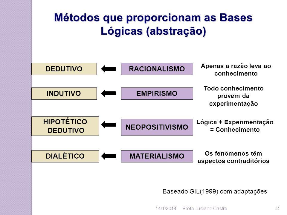 Métodos que proporcionam as Bases Lógicas (abstração) DEDUTIVO INDUTIVO HIPOTÉTICO DEDUTIVO DIALÉTICO RACIONALISMO EMPIRISMO NEOPOSITIVISMO MATERIALIS
